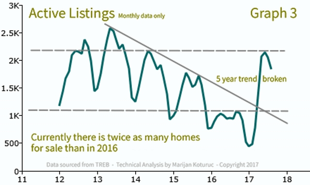 Active Listings - Mississauga/Peel region real estate market analysis