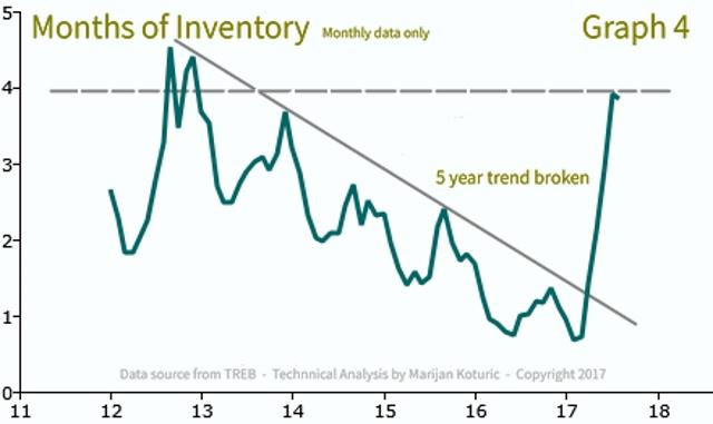 Months of Inventory - Peel region