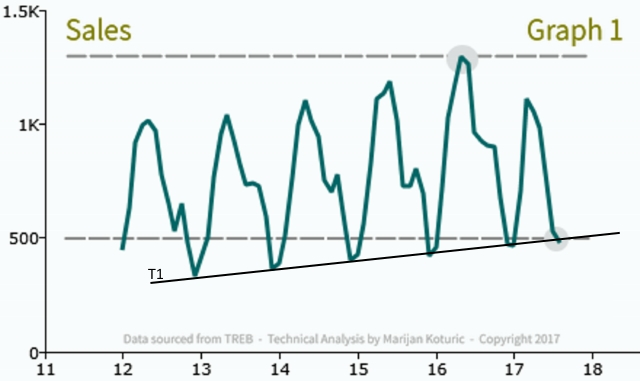 Sales Graph - Peel Region