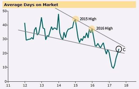 Condo Average Days on Market Graph 6 - Peel