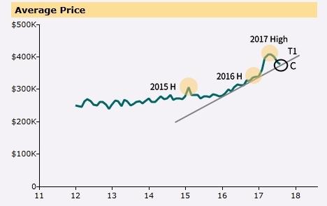 Condo Average Price Graph 2 - Peel