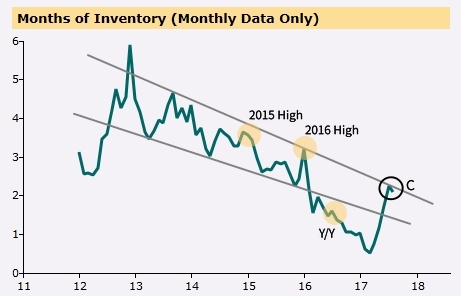 Condo Months of Inventory Graph 5 - Peel