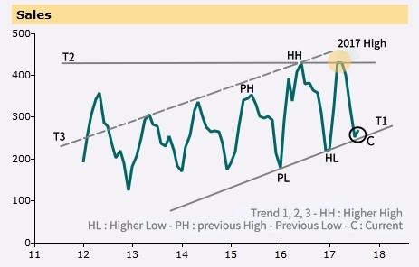 Condo Sales Graph 1 - Peel