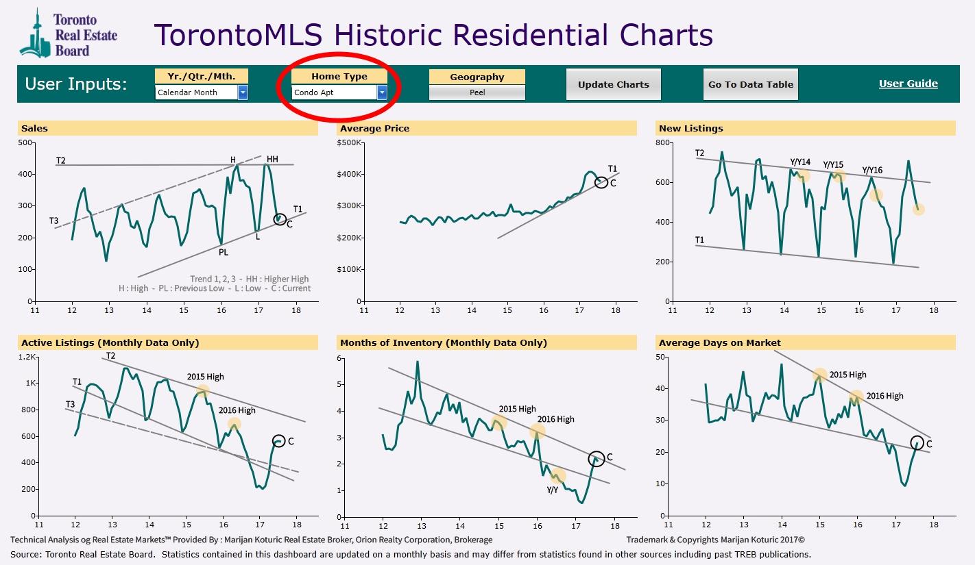 Peel Condominium - Real Estate Market Analysis
